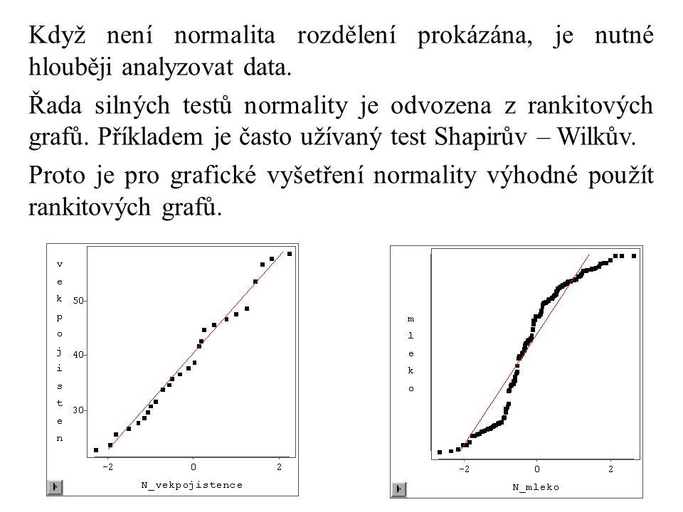 Když není normalita rozdělení prokázána, je nutné hlouběji analyzovat data.