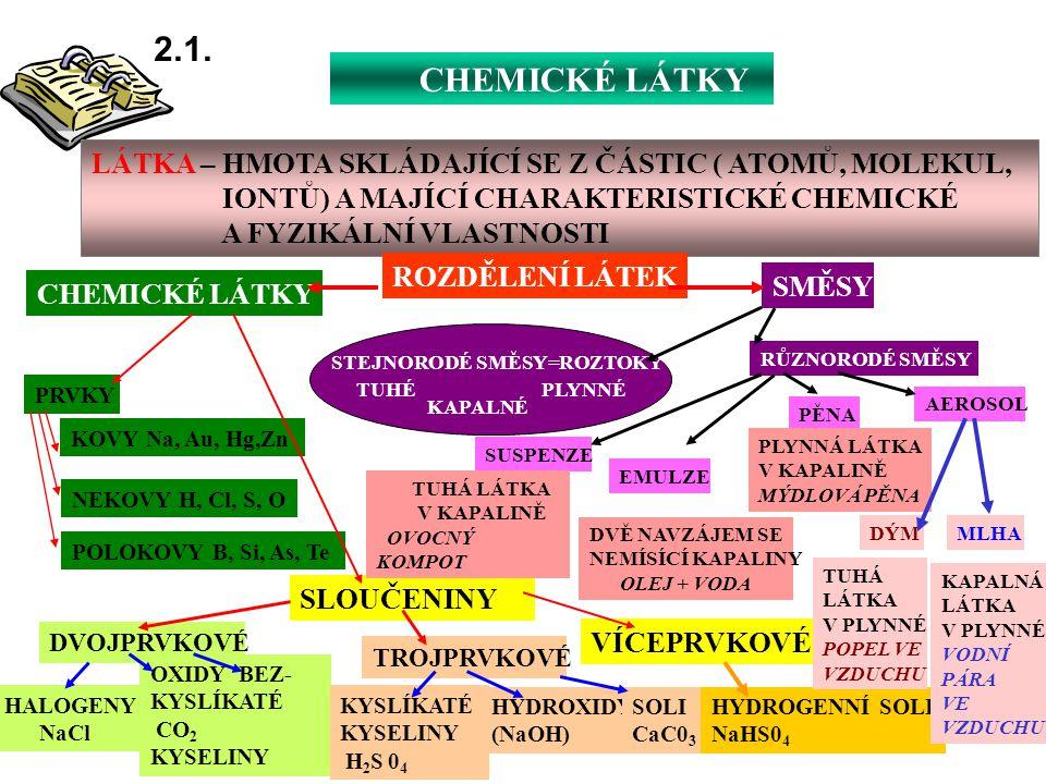 2.1. CHEMICKÉ LÁTKY. LÁTKA – HMOTA SKLÁDAJÍCÍ SE Z ČÁSTIC ( ATOMŮ, MOLEKUL, IONTŮ) A MAJÍCÍ CHARAKTERISTICKÉ CHEMICKÉ.