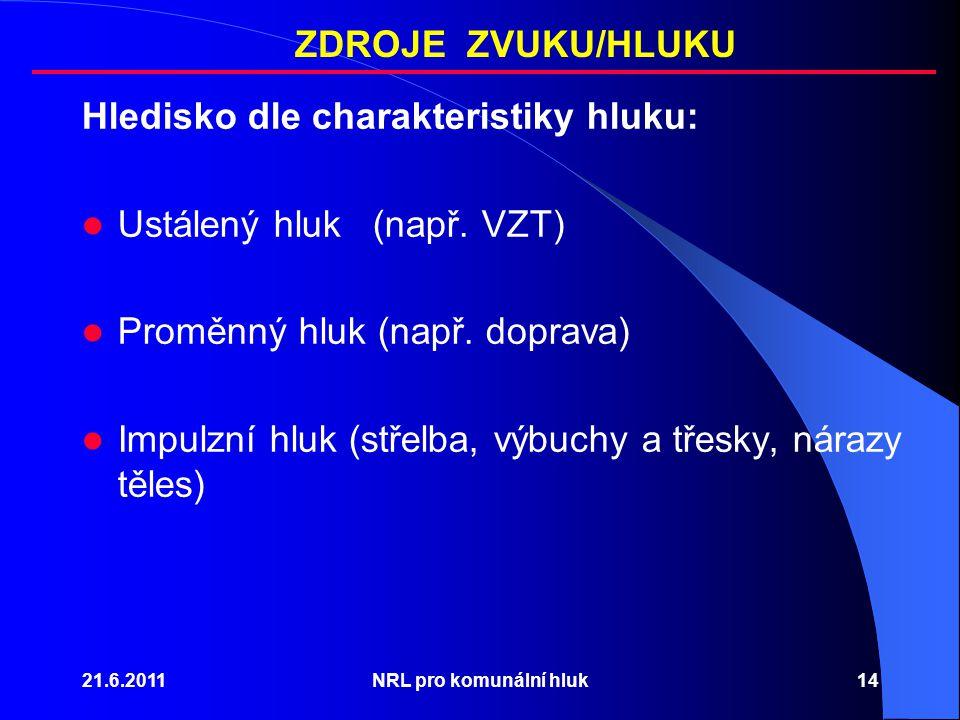 Hledisko dle charakteristiky hluku: Ustálený hluk (např. VZT)