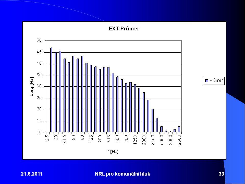 21.6.2011 NRL pro komunální hluk