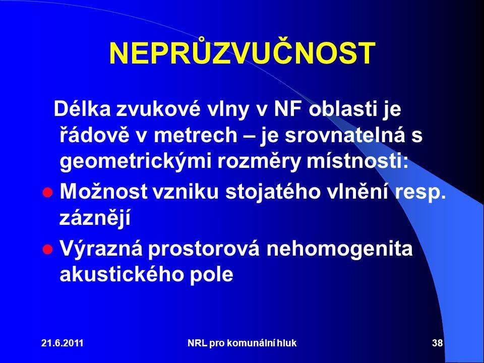 NEPRŮZVUČNOST Délka zvukové vlny v NF oblasti je řádově v metrech – je srovnatelná s geometrickými rozměry místnosti: