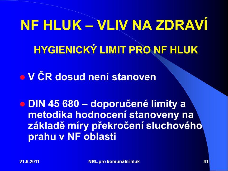 HYGIENICKÝ LIMIT PRO NF HLUK