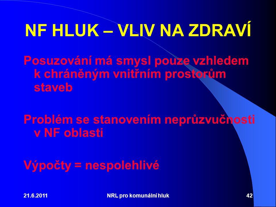 NF HLUK – VLIV NA ZDRAVÍ Posuzování má smysl pouze vzhledem k chráněným vnitřním prostorům staveb. Problém se stanovením neprůzvučnosti v NF oblasti.