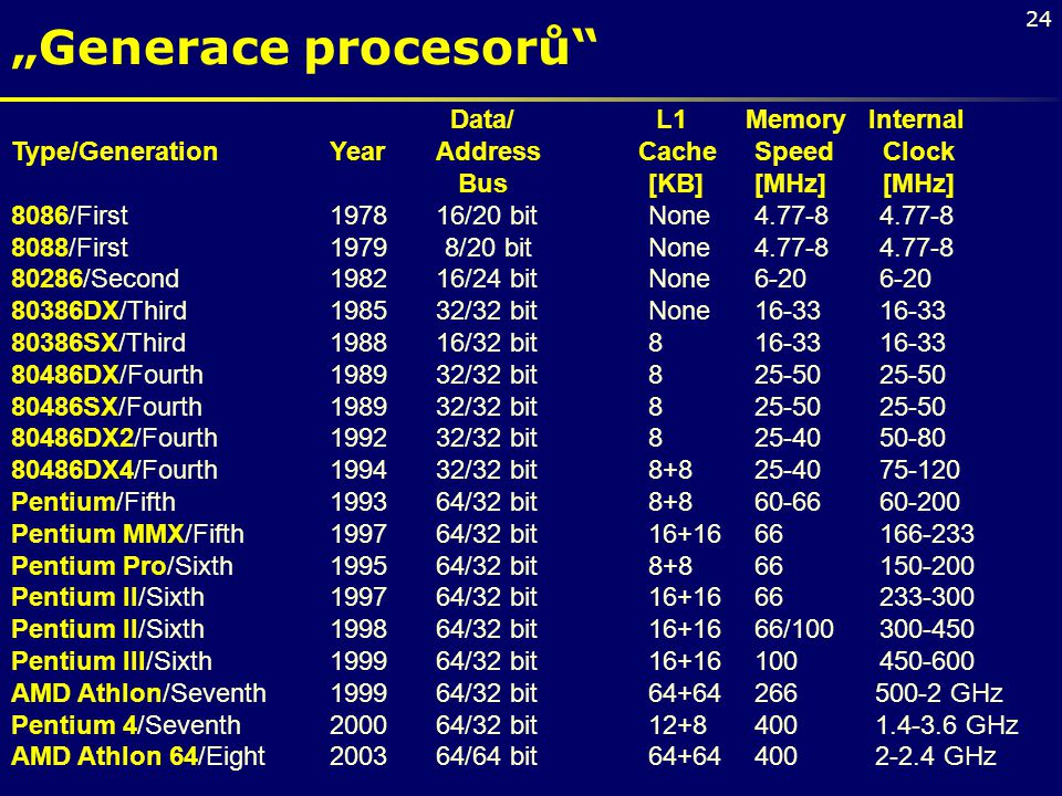 """Generace procesorů Data/ L1 Memory Internal"