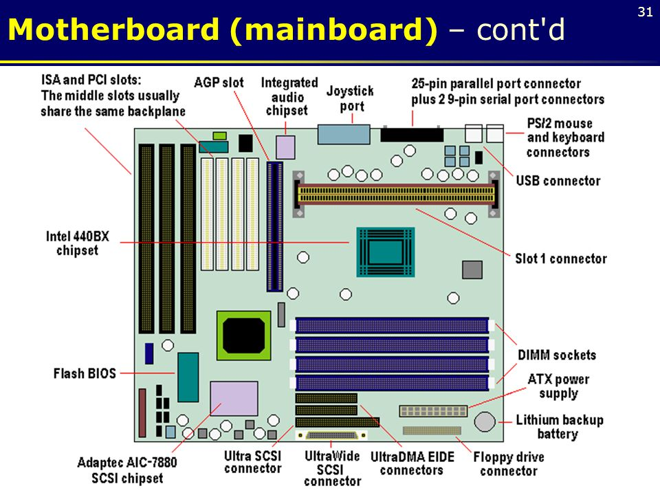 Motherboard (mainboard) – cont d