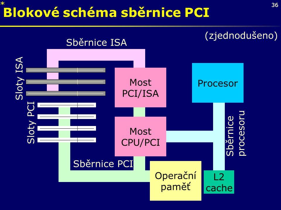 Blokové schéma sběrnice PCI