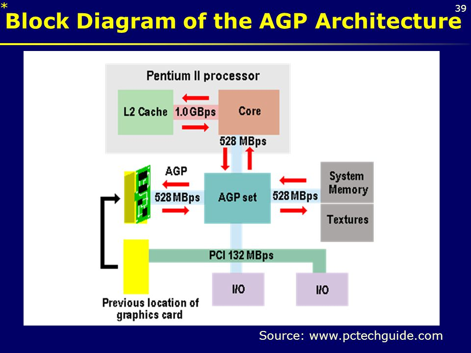 Block Diagram of the AGP Architecture