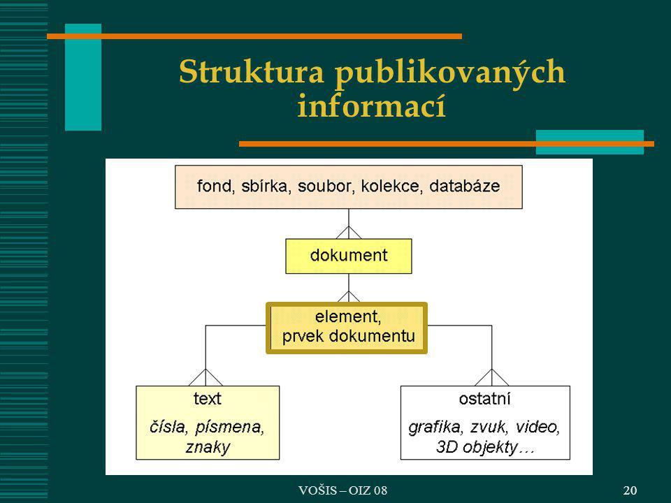 Struktura publikovaných informací