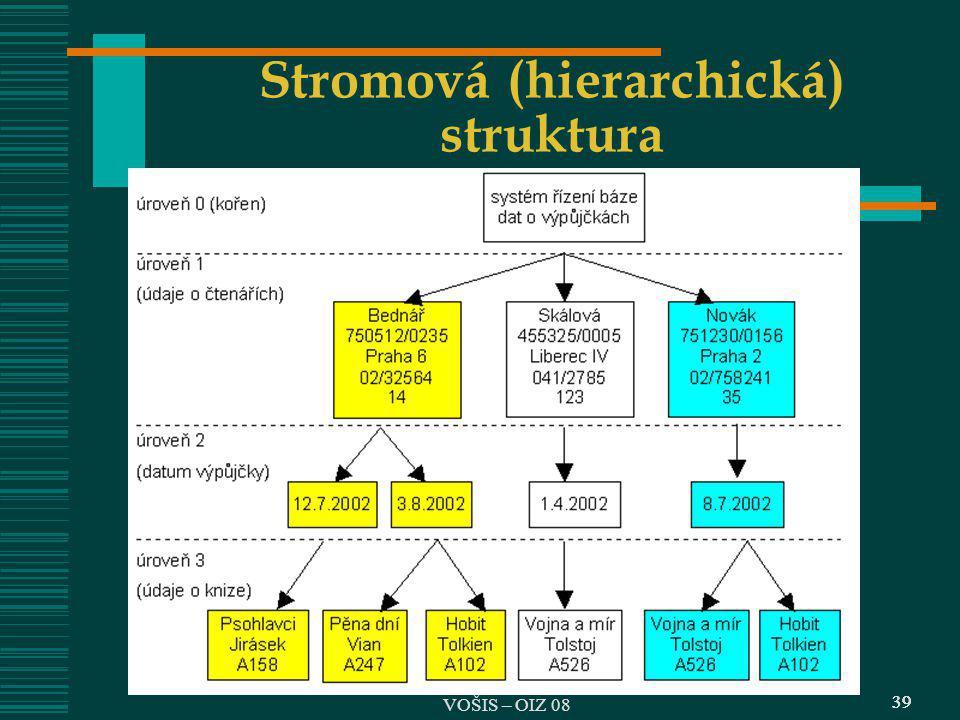 Stromová (hierarchická) struktura