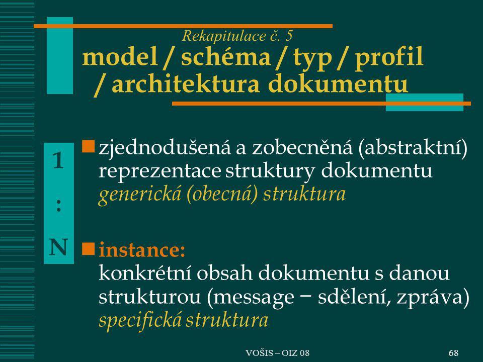 model / schéma / typ / profil / architektura dokumentu