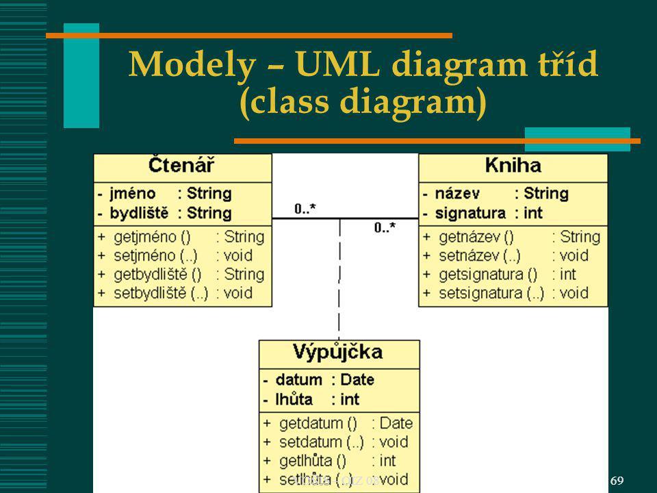Modely – UML diagram tříd (class diagram)