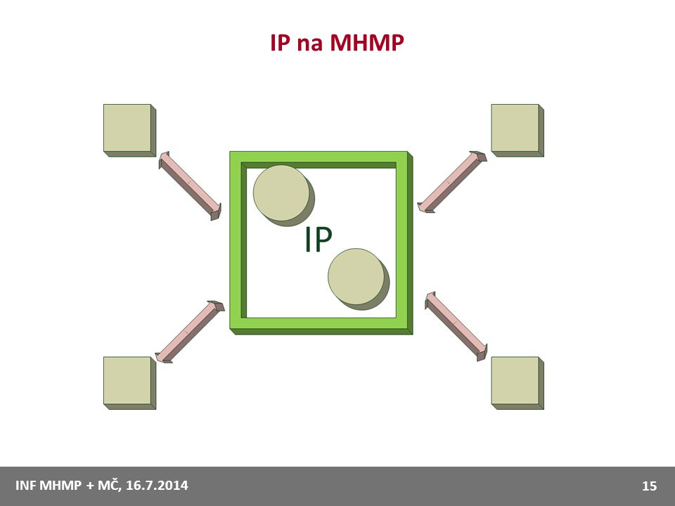 7.4.2017 IP na MHMP. Odpadá komunikace mezi systémy typu každý s každým. IP poskytuje centrální data a funkce.