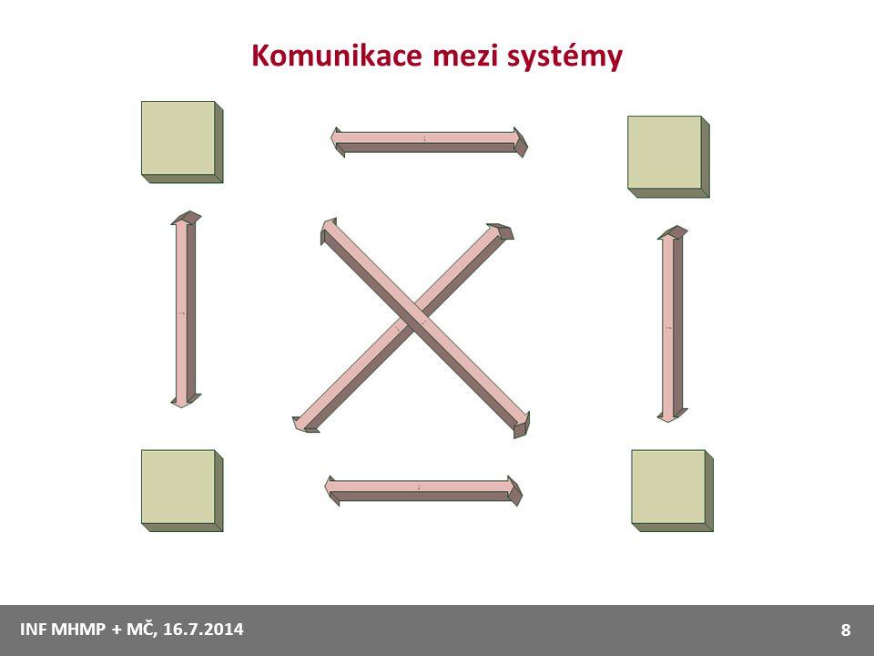 Komunikace mezi systémy