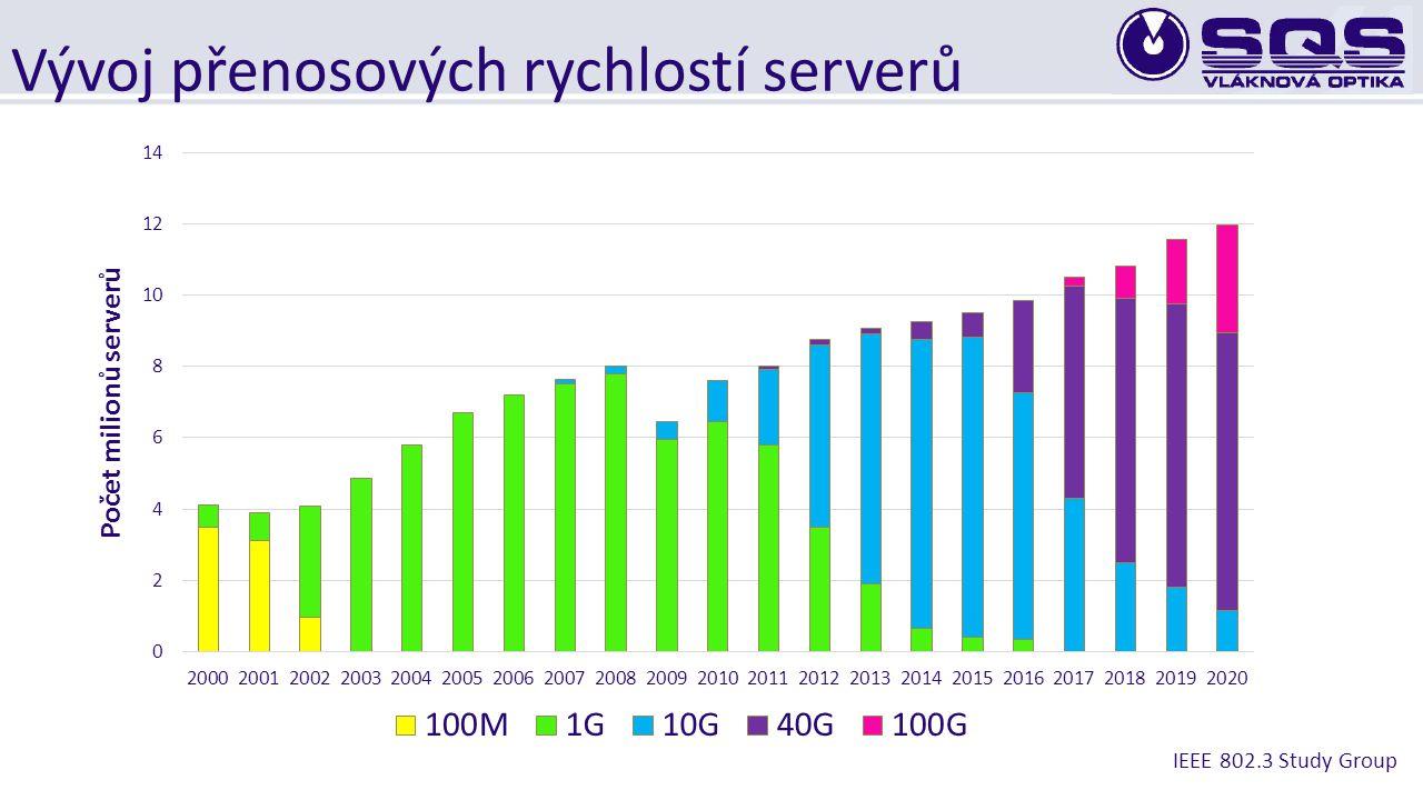 Vývoj přenosových rychlostí serverů