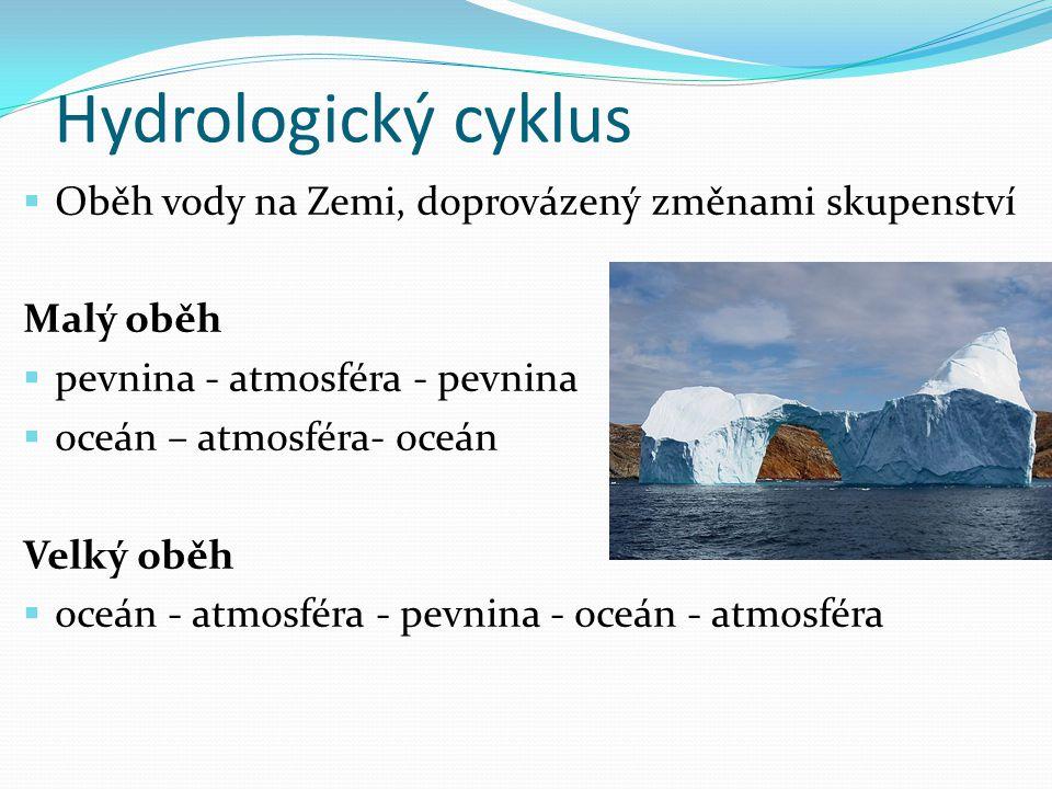 Hydrologický cyklus Oběh vody na Zemi, doprovázený změnami skupenství
