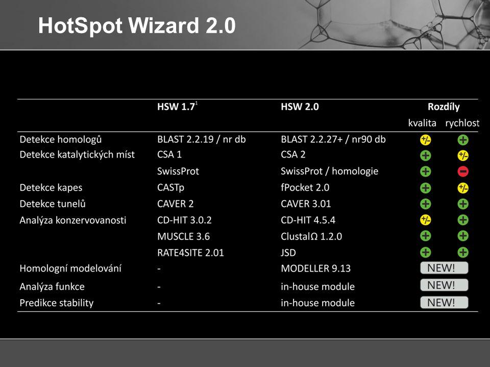 HotSpot Wizard 2.0