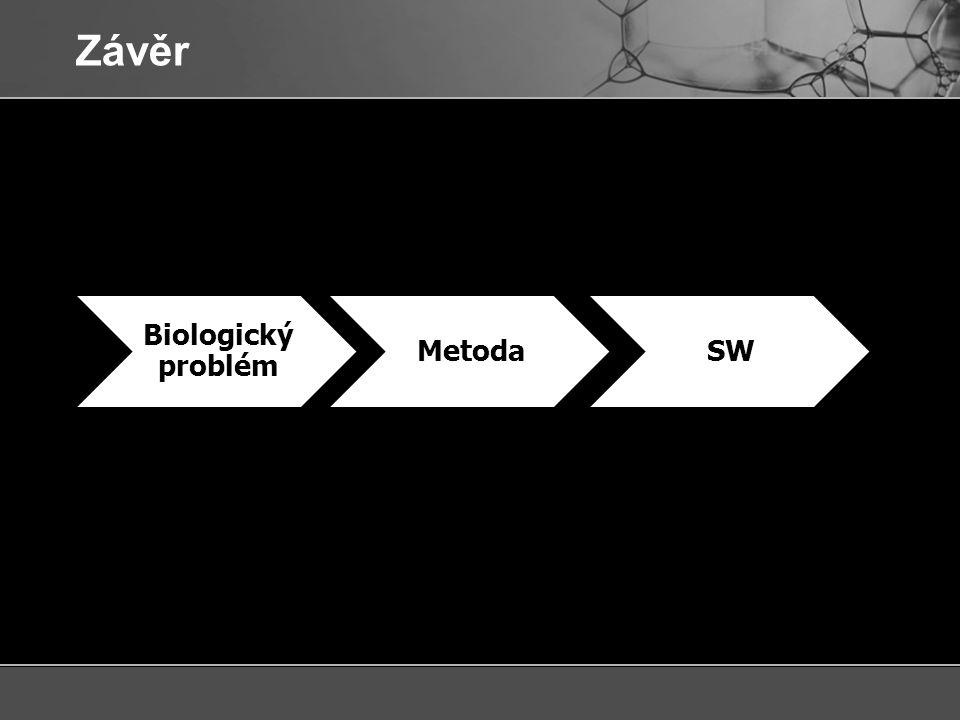 Závěr Biologický problém Metoda SW 3964