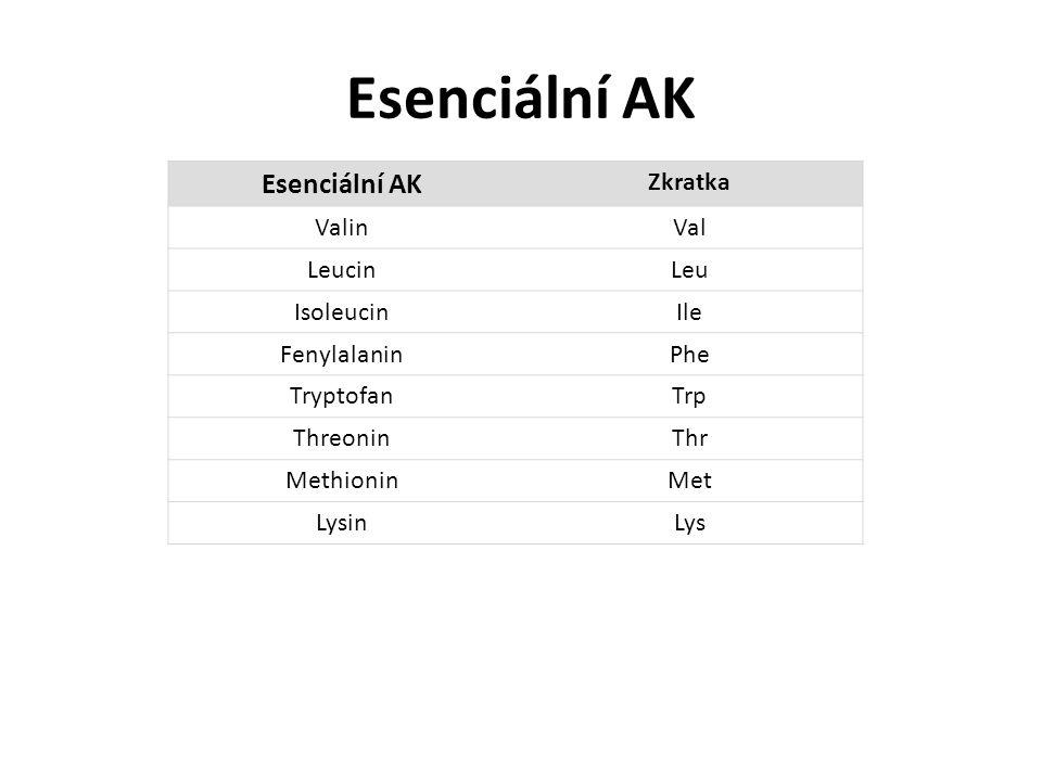 Esenciální AK Esenciální AK Zkratka Valin Val Leucin Leu Isoleucin Ile