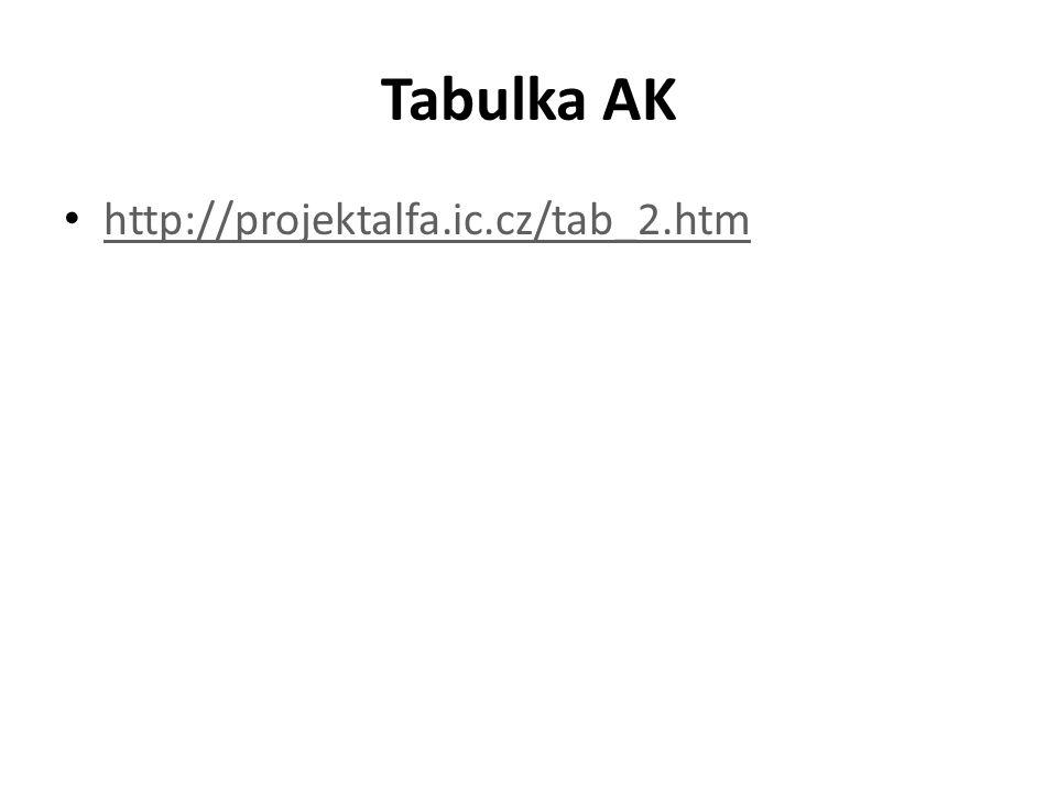 Tabulka AK http://projektalfa.ic.cz/tab_2.htm