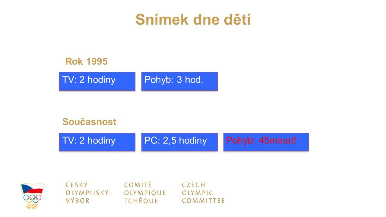 Snímek dne dětí Rok 1995 TV: 2 hodiny Pohyb: 3 hod. Současnost