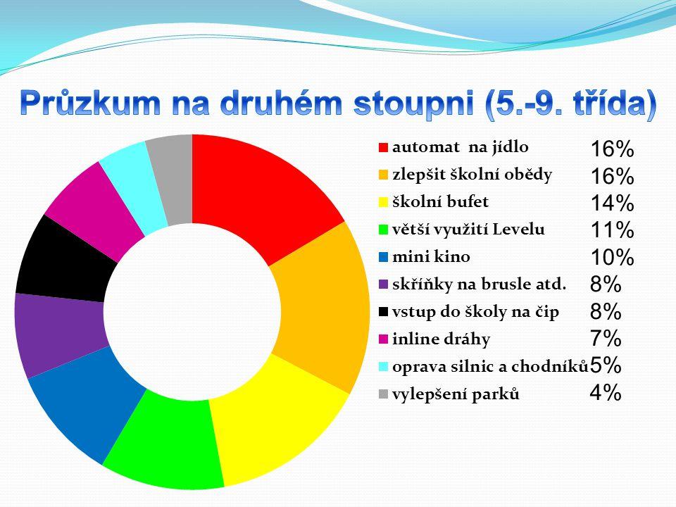 Průzkum na druhém stoupni (5.-9. třída)