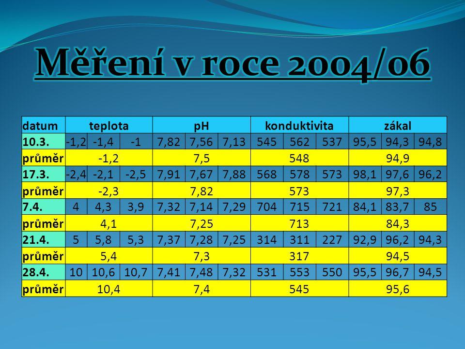 Měření v roce 2004/06 datum teplota pH konduktivita zákal 10.3. -1,2