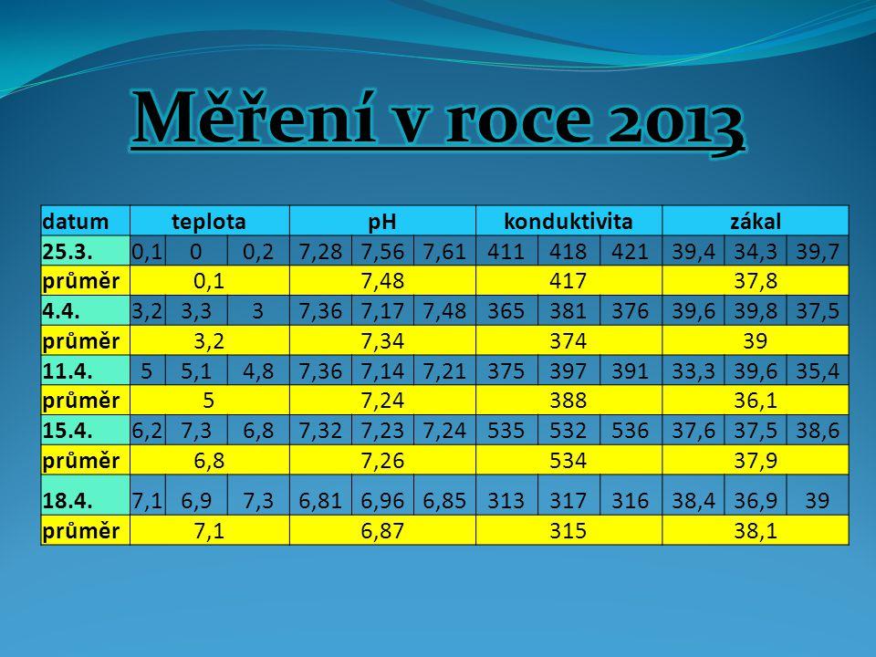 Měření v roce 2013 datum teplota pH konduktivita zákal 25.3. 0,1 0,2