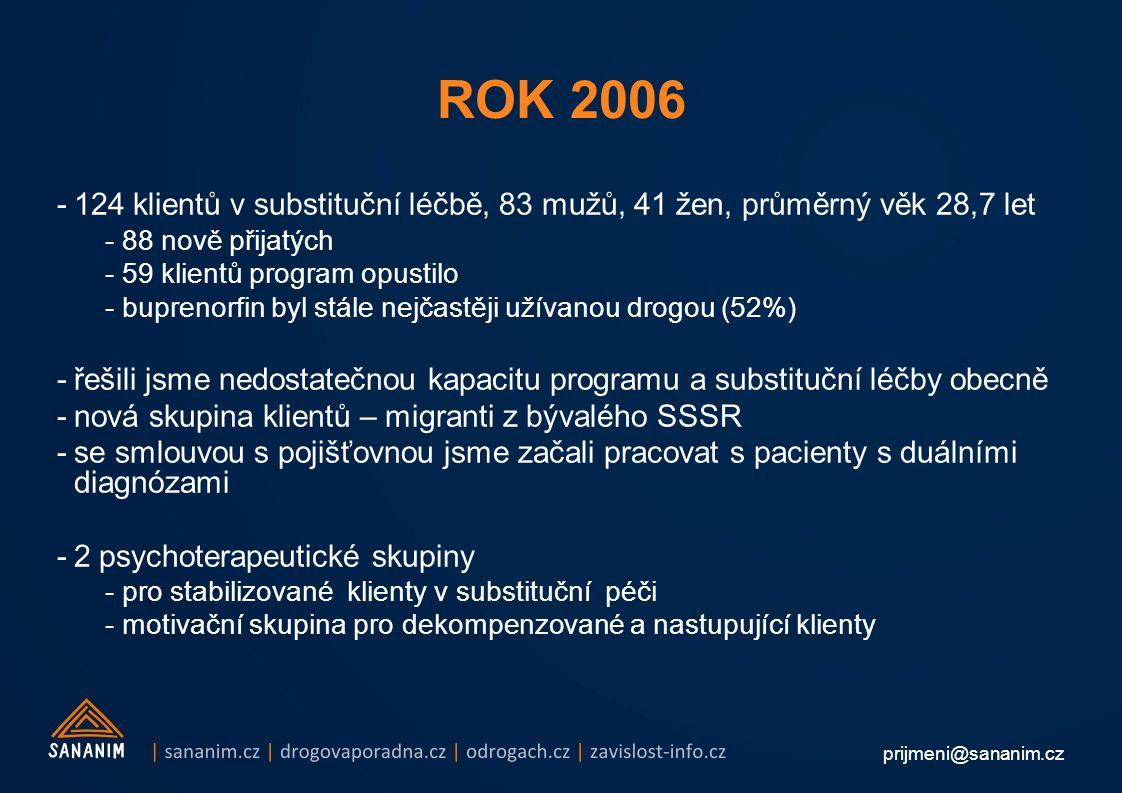 ROK 2006 124 klientů v substituční léčbě, 83 mužů, 41 žen, průměrný věk 28,7 let. 88 nově přijatých.