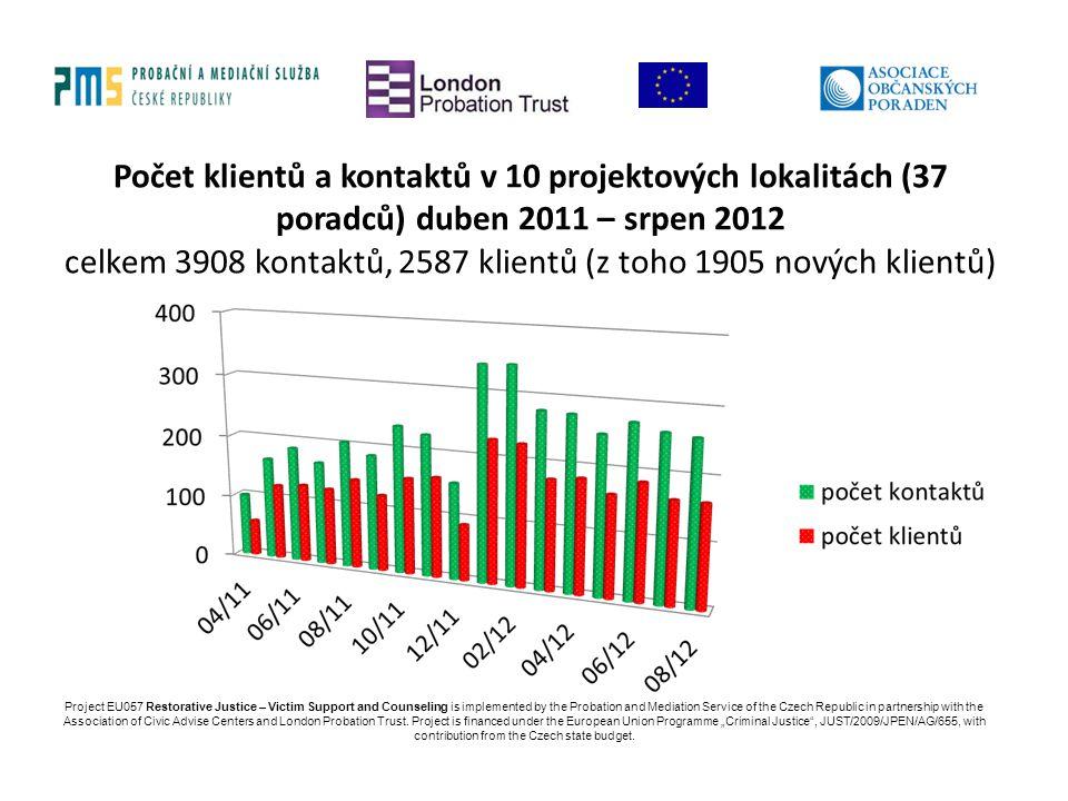Počet klientů a kontaktů v 10 projektových lokalitách (37 poradců) duben 2011 – srpen 2012 celkem 3908 kontaktů, 2587 klientů (z toho 1905 nových klientů)