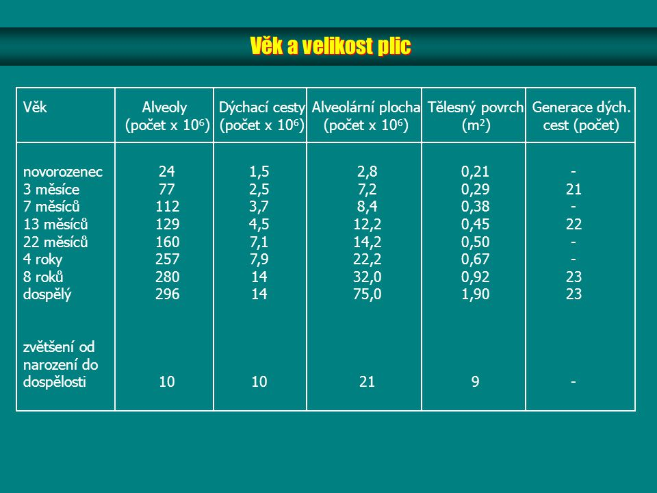 Věk a velikost plic Věk Alveoly (počet x 106) Dýchací cesty