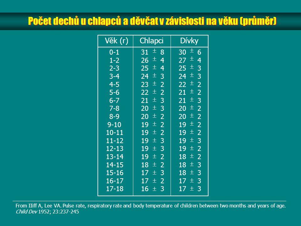 Počet dechů u chlapců a děvčat v závislosti na věku (průměr)
