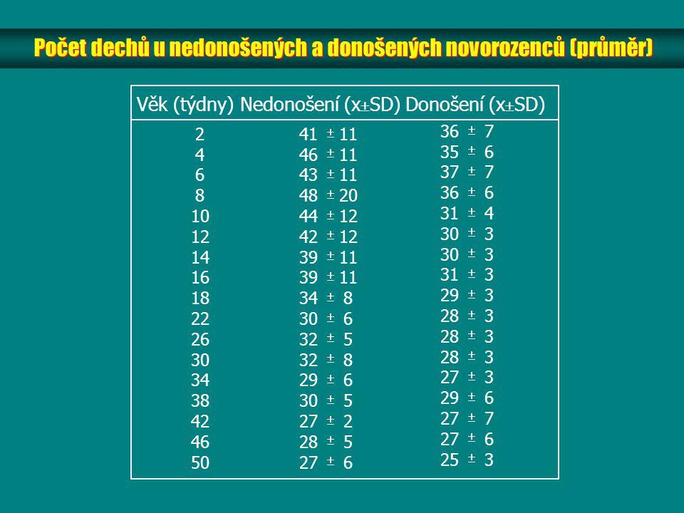 Počet dechů u nedonošených a donošených novorozenců (průměr)