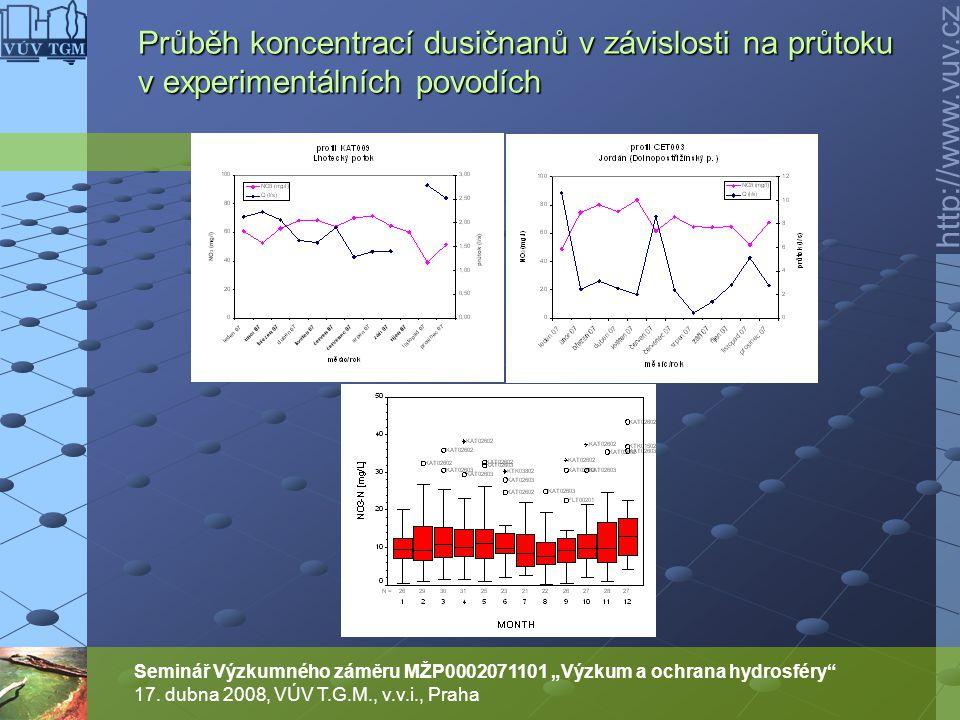 Průběh koncentrací dusičnanů v závislosti na průtoku v experimentálních povodích