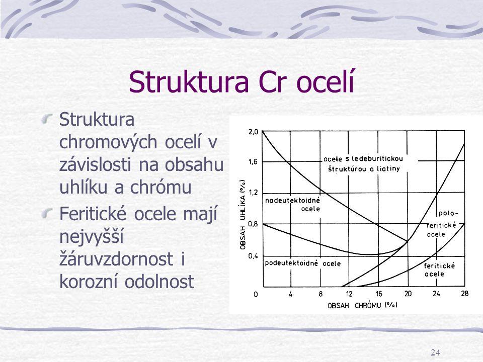 Struktura Cr ocelí Struktura chromových ocelí v závislosti na obsahu uhlíku a chrómu.