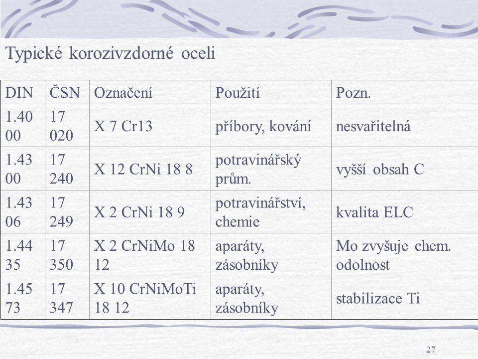 Typické korozivzdorné oceli