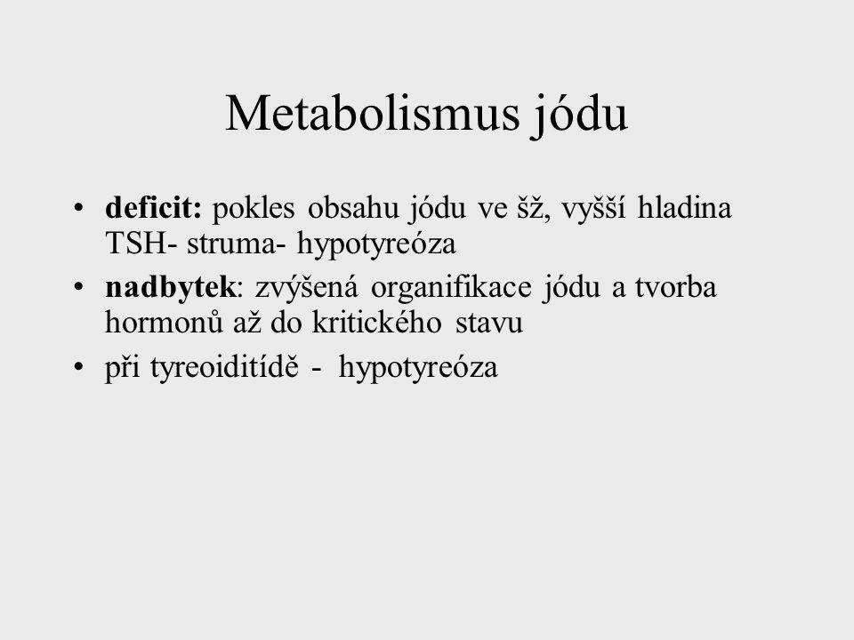 Metabolismus jódu deficit: pokles obsahu jódu ve šž, vyšší hladina TSH- struma- hypotyreóza.
