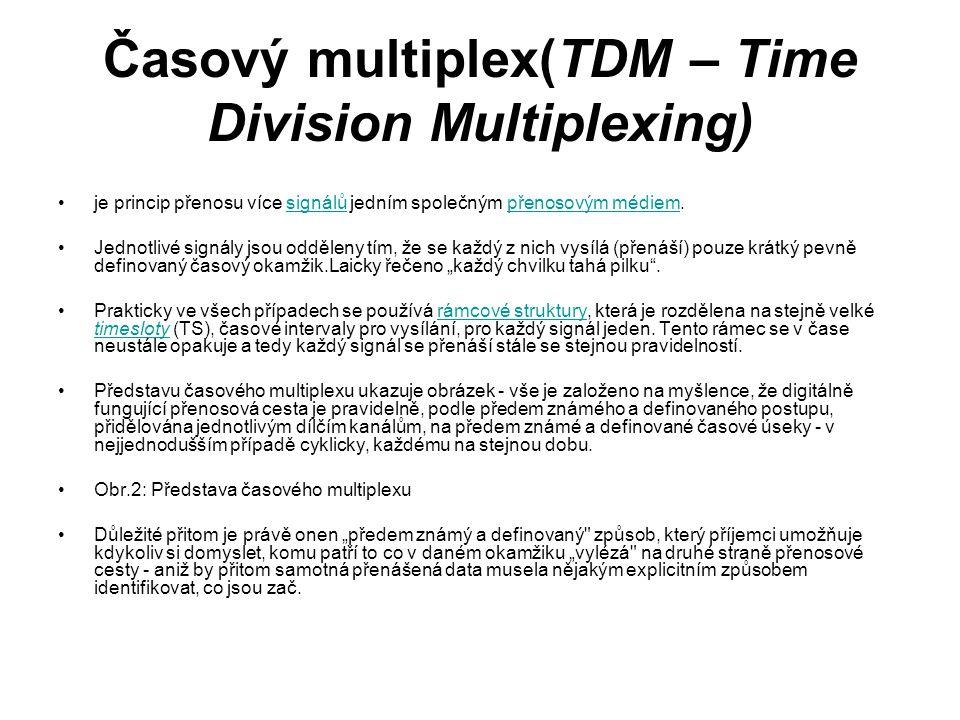 Časový multiplex(TDM – Time Division Multiplexing)