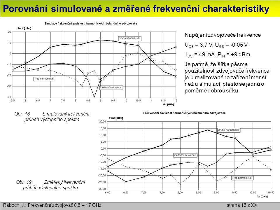 Porovnání simulované a změřené frekvenční charakteristiky
