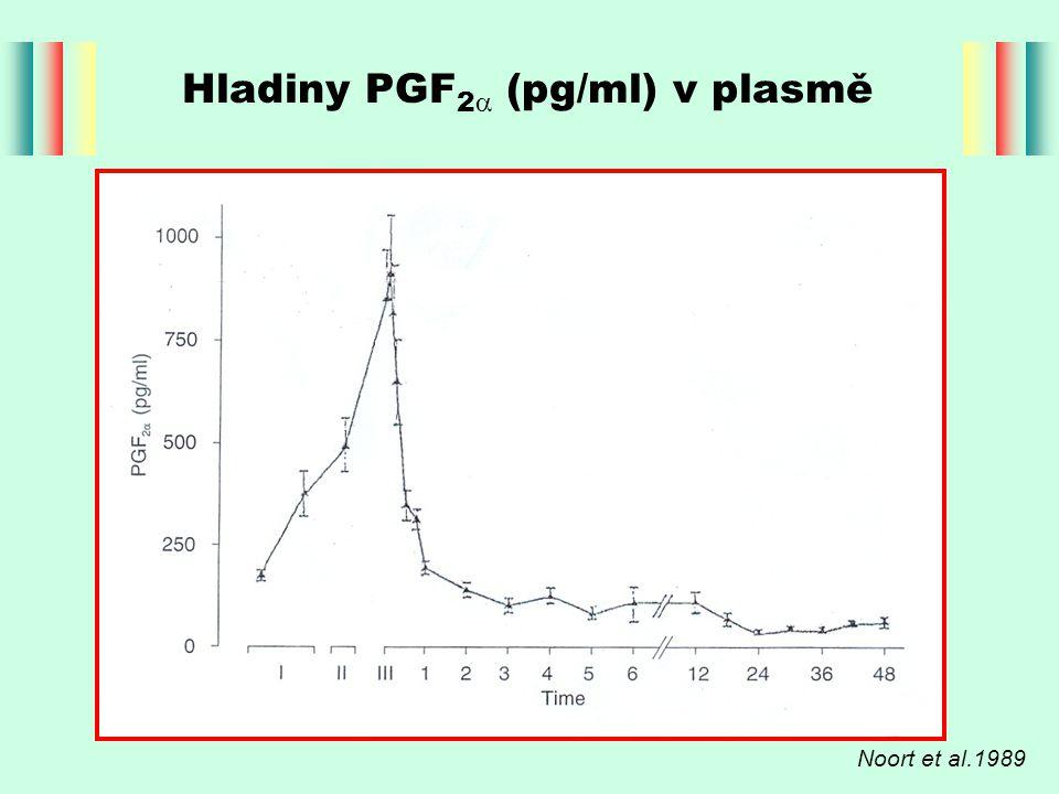 Hladiny PGF2 (pg/ml) v plasmě