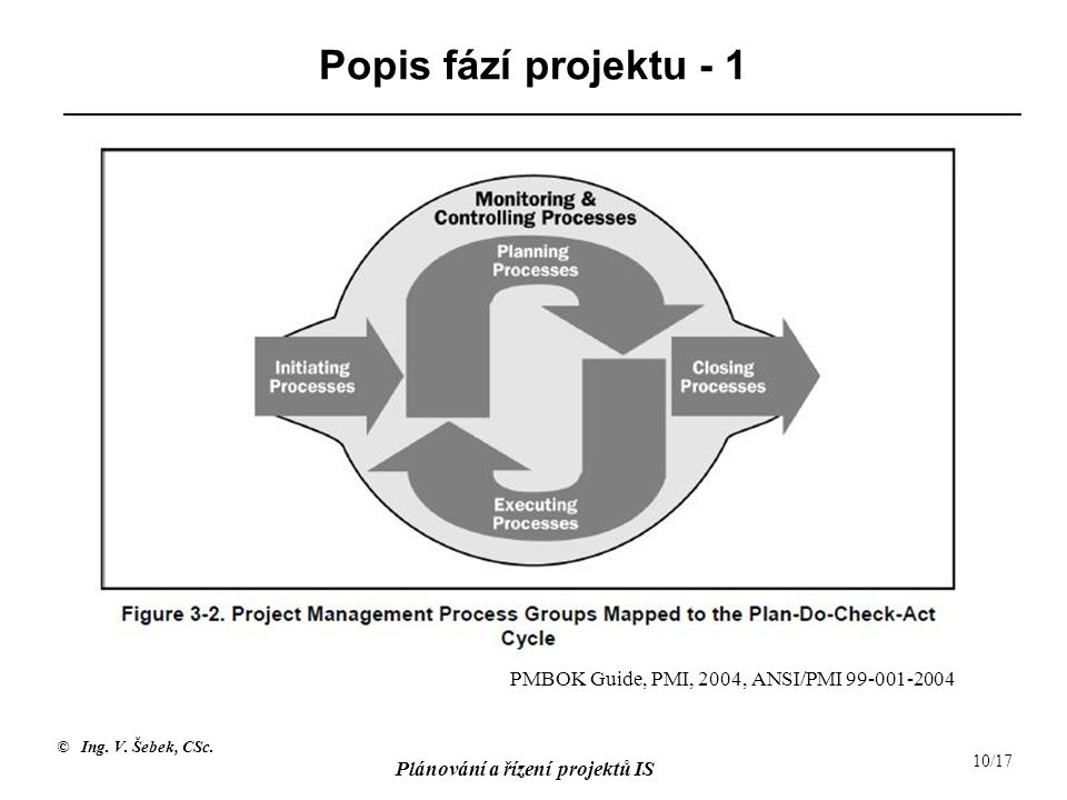 Popis fází projektu - 1 PMBOK Guide, PMI, 2004, ANSI/PMI 99-001-2004