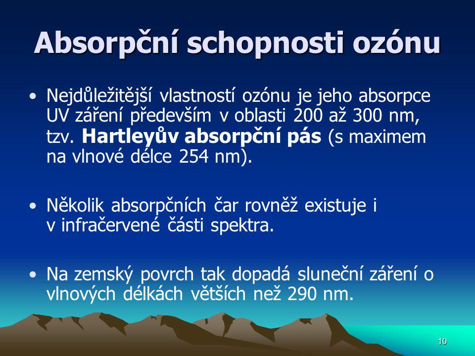 Absorpční schopnosti ozónu