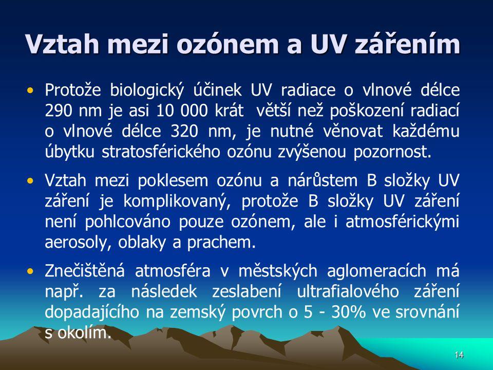 Vztah mezi ozónem a UV zářením
