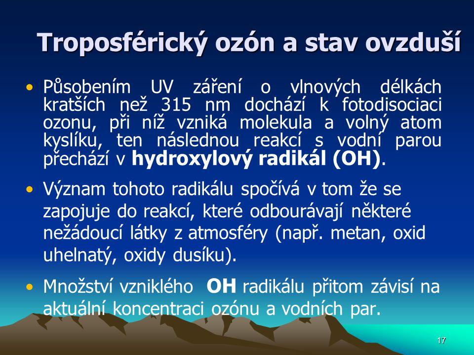 Troposférický ozón a stav ovzduší
