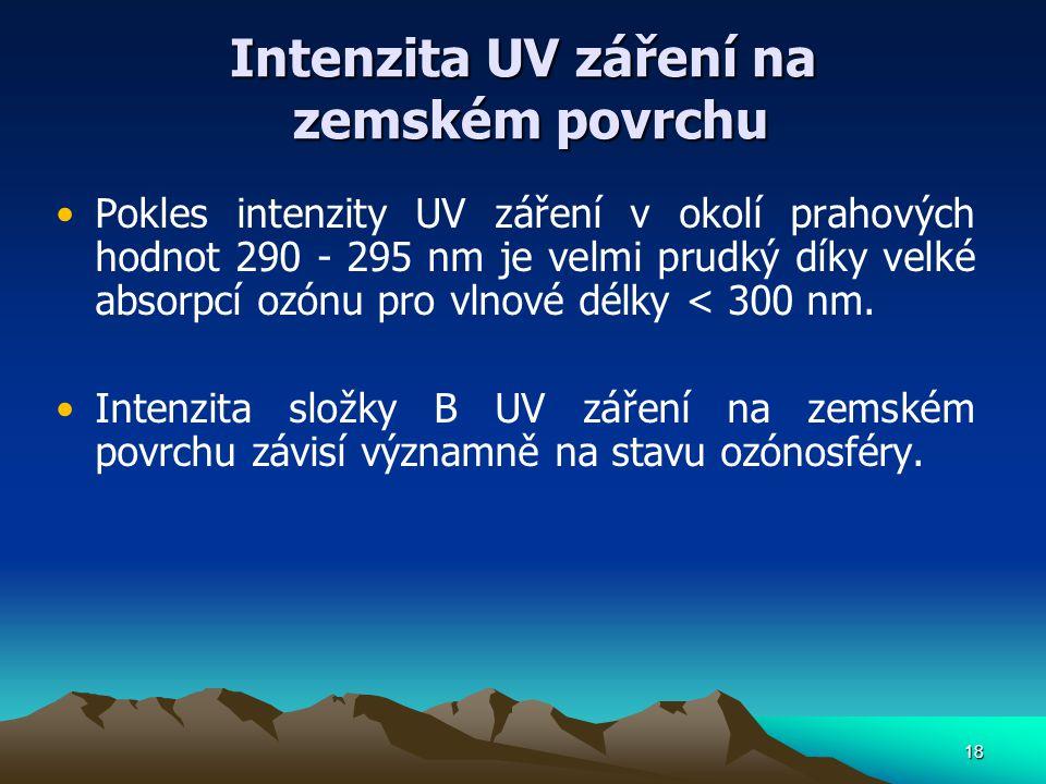 Intenzita UV záření na zemském povrchu