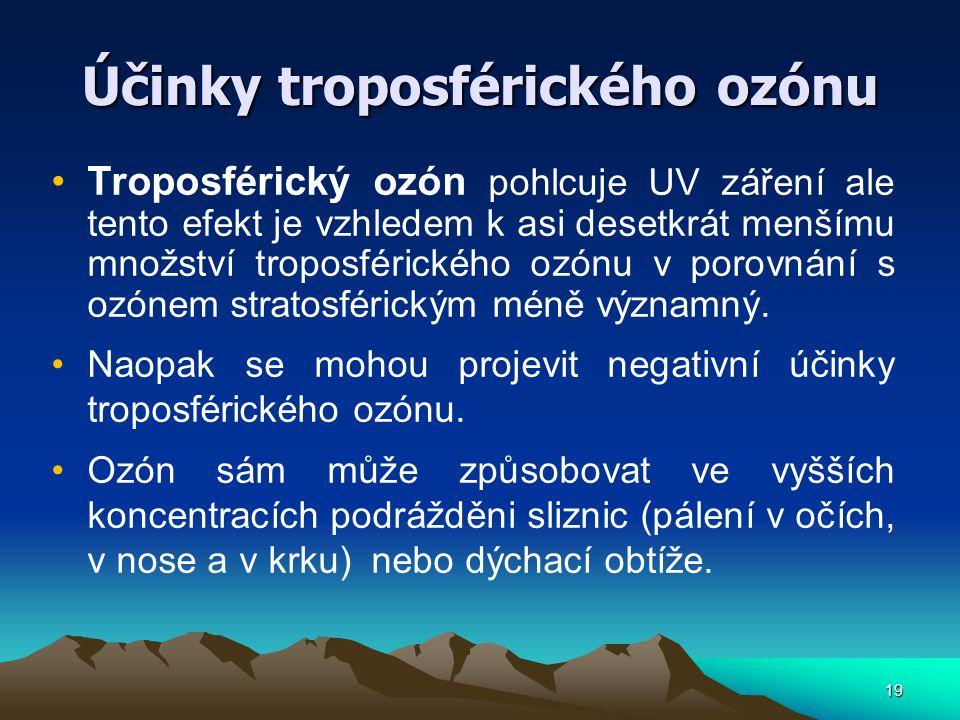 Účinky troposférického ozónu