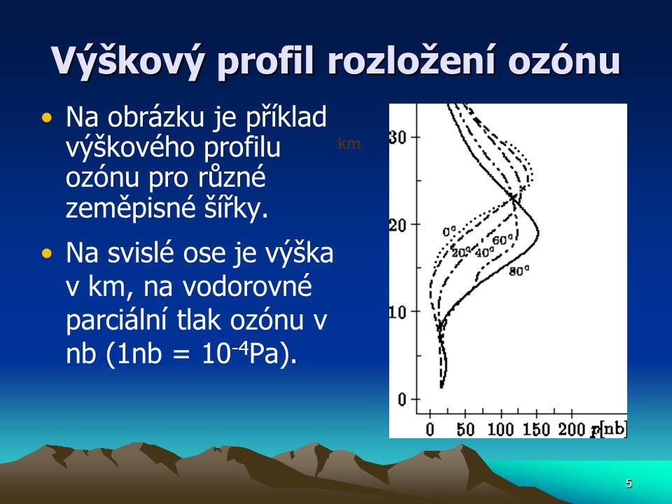Výškový profil rozložení ozónu