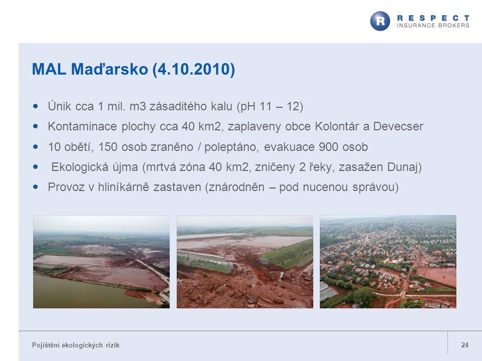 MAL Maďarsko (4.10.2010) Únik cca 1 mil. m3 zásaditého kalu (pH 11 – 12) Kontaminace plochy cca 40 km2, zaplaveny obce Kolontár a Devecser.