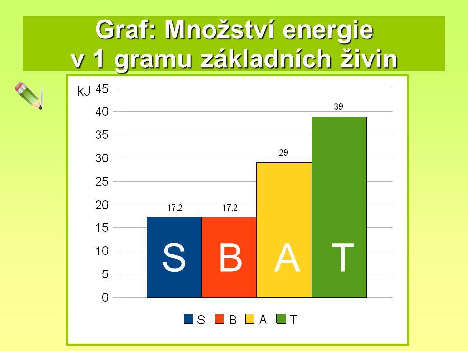 Graf: Množství energie v 1 gramu základních živin