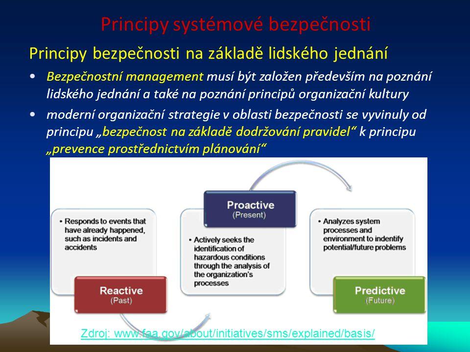 Principy systémové bezpečnosti