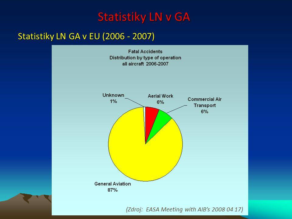 Statistiky LN v GA Statistiky LN GA v EU (2006 - 2007)